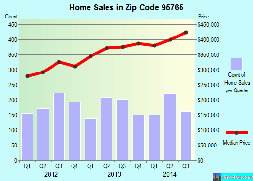 Zip code 95765 (Rocklin, California) real estate house value trends