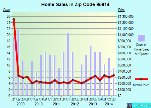 Zip code 95814 (Sacramento, California) real estate house value trends