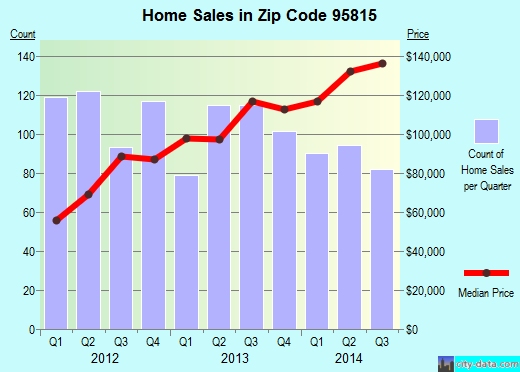 Zip code 95815 (Sacramento, California) real estate house value trends