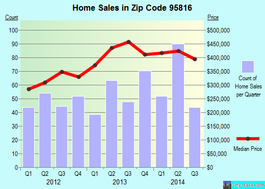 Zip code 95816 (Sacramento, California) real estate house value trends
