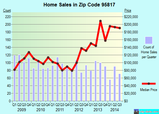 Zip code 95817 (Sacramento, California) real estate house value trends
