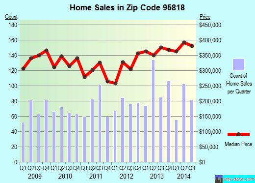 Zip code 95818 (Sacramento, California) real estate house value trends