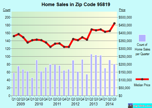 Zip code 95819 (Sacramento, California) real estate house value trends