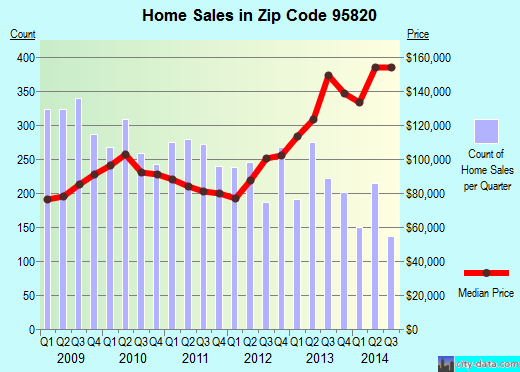 Zip code 95820 (Sacramento, California) real estate house value trends