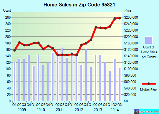 Zip code 95821 (Arden-Arcade, California) real estate house value trends
