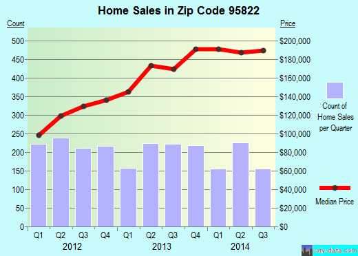 Zip code 95822 (Sacramento, California) real estate house value trends