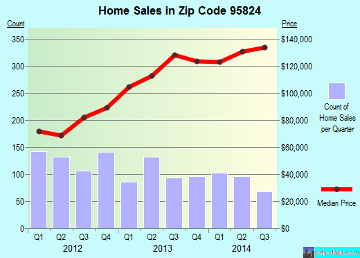 Zip code 95824 (Sacramento, California) real estate house value trends