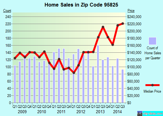 Zip code 95825 (Arden-Arcade, California) real estate house value trends