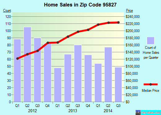 Zip code 95827 (Rancho Cordova, California) real estate house value trends