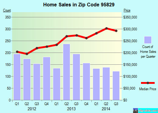 Zip code 95829 (Vineyard, California) real estate house value trends