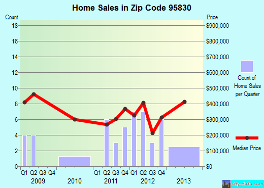 Zip code 95830 (Vineyard, California) real estate house value trends