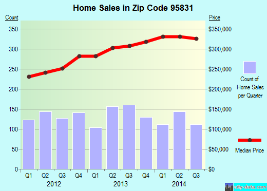 Zip code 95831 (Sacramento, California) real estate house value trends