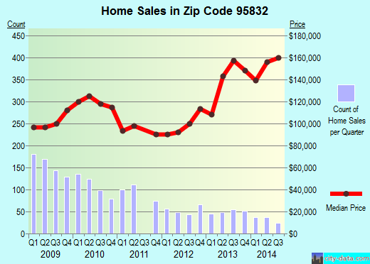 Zip code 95832 (SACRAMENTO, California) real estate house value trends