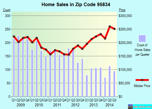 Zip code 95834 (Sacramento, California) real estate house value trends