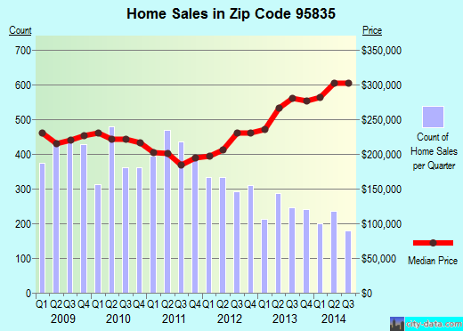 Zip code 95835 (Sacramento, California) real estate house value trends