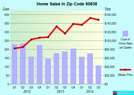 Zip code 95838 (Sacramento, California) real estate house value trends