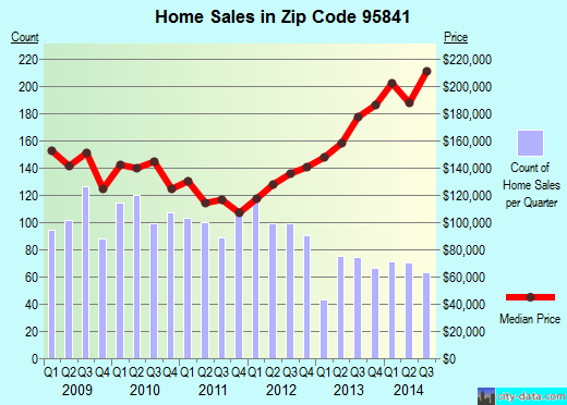 Zip code 95841 (North Highlands, California) real estate house value trends