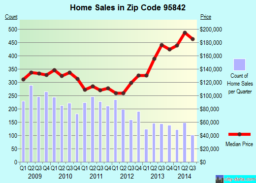 Zip code 95842 (Foothill Farms, California) real estate house value trends