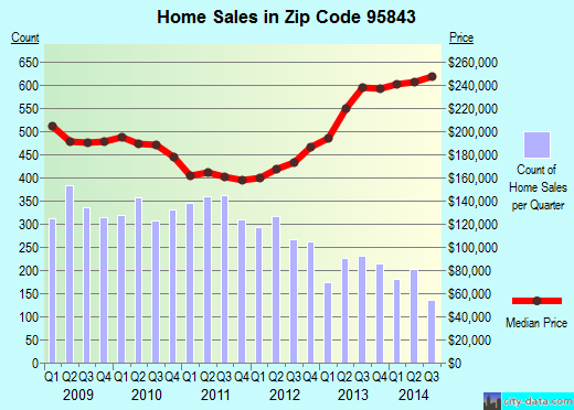 Zip code 95843 (North Highlands, California) real estate house value trends