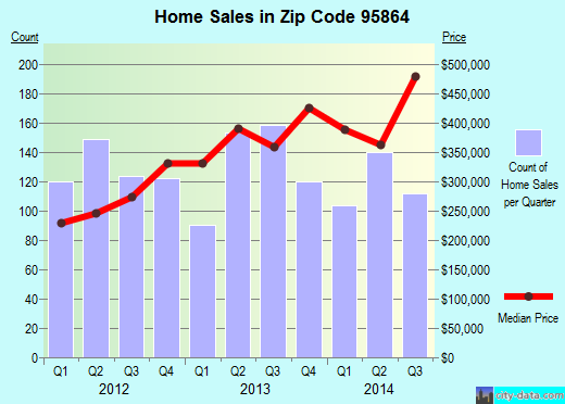 Zip code 95864 (Arden-Arcade, California) real estate house value trends