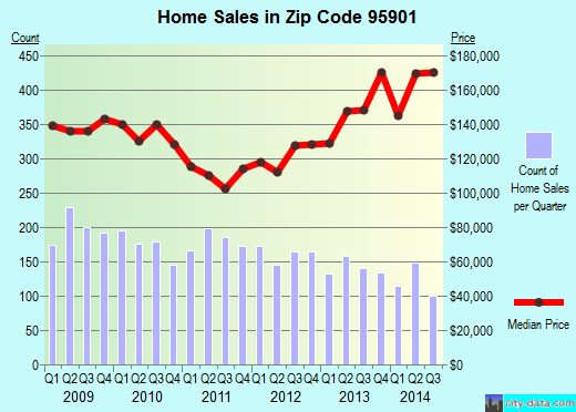 Zip code 95901 (Loma Rica, California) real estate house value trends