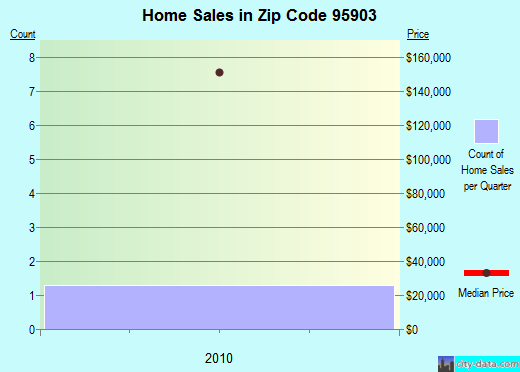 Zip code 95903 (Beale AFB, California) real estate house value trends