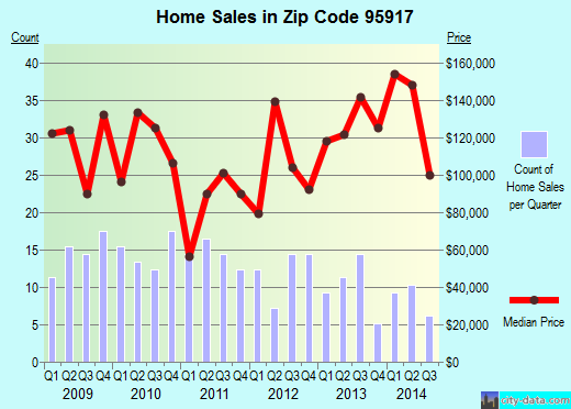 Zip code 95917 (Biggs, California) real estate house value trends