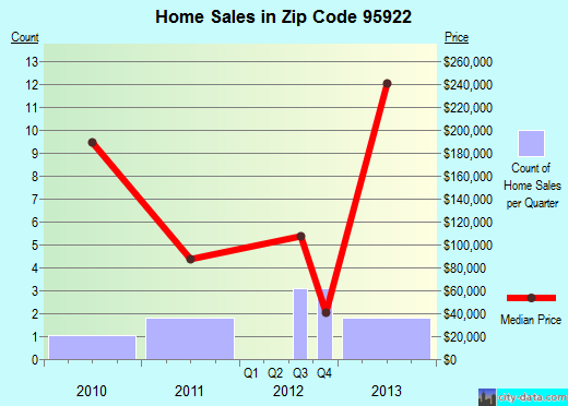 Zip code 95922 (, California) real estate house value trends