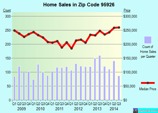 Zip code 95926 (Chico, California) real estate house value trends
