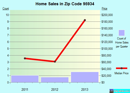 Zip code 95934 (Crescent Mills, California) real estate house value trends