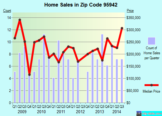 Zip code 95942 (Forest Ranch, CA) real estate house value trends