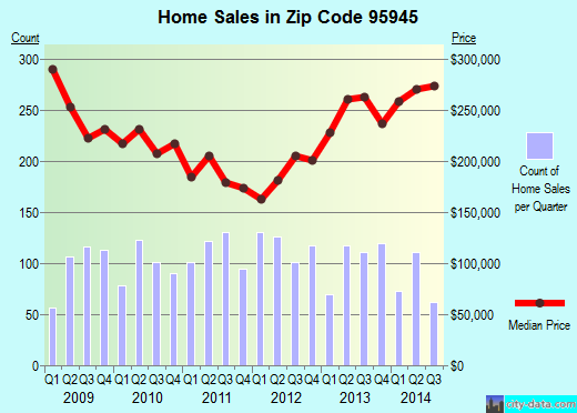 Zip code 95945 (Grass Valley, California) real estate house value trends