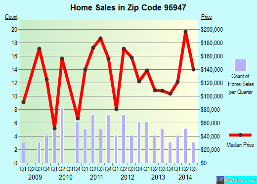 Zip code 95947 (Greenville, California) real estate house value trends