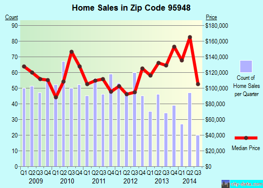 Zip code 95948 (Gridley, California) real estate house value trends