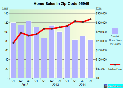 Zip code 95949 (Alta Sierra, California) real estate house value trends
