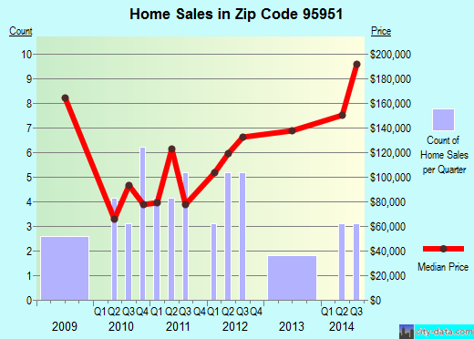 Zip code 95951 (Hamilton City, California) real estate house value trends