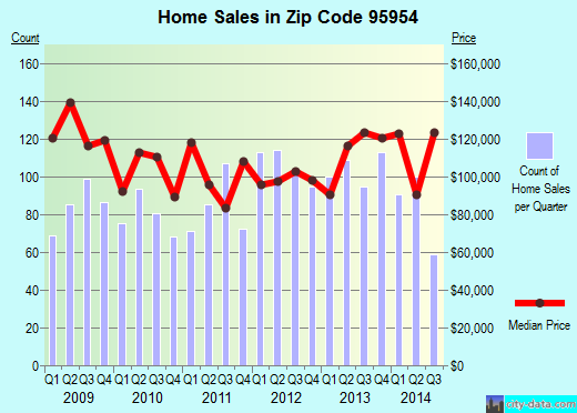 Zip code 95954 (Magalia, CA) real estate house value trends
