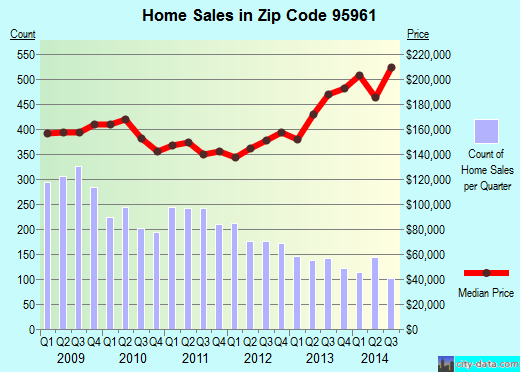 Zip code 95961 (Plumas Lake, California) real estate house value trends