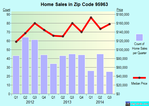 Zip code 95963 (Orland, California) real estate house value trends