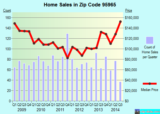 Zip code 95965 (Concow, California) real estate house value trends