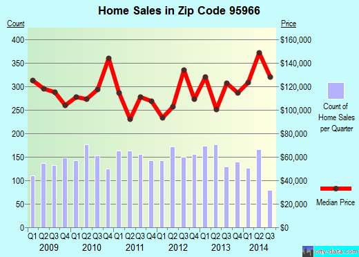Zip code 95966 (Oroville East, California) real estate house value trends