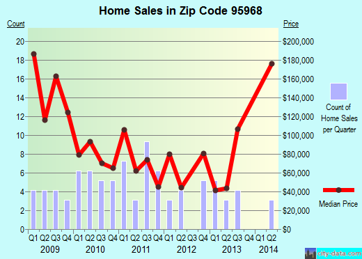 Zip code 95968 (Palermo, California) real estate house value trends