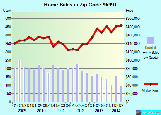 Zip code 95991 (Yuba City, California) real estate house value trends