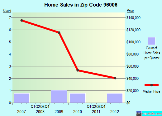 Zip code 96006 (, California) real estate house value trends