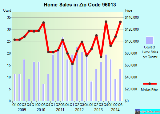 Zip code 96013 (Burney, California) real estate house value trends