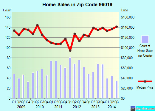 Zip code 96019 (SHASTA LAKE, California) real estate house value trends