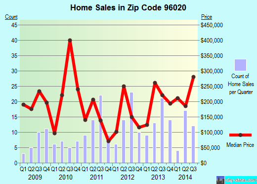 Zip code 96020 (CHESTER, California) real estate house value trends