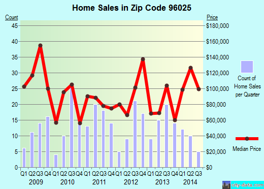 Zip code 96025 (Dunsmuir, California) real estate house value trends