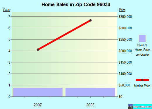 Zip code 96034 (Gazelle, California) real estate house value trends