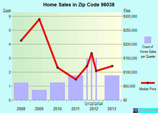 Zip code 96038 (Grenada, California) real estate house value trends